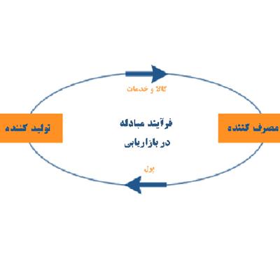 مفهوم بازاریابی اجتماعی