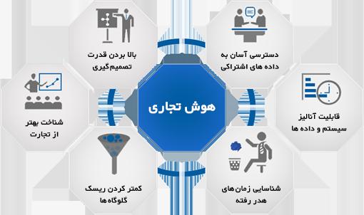 مهمترین روند هوش تجاری