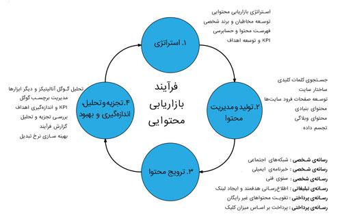 چهار مرحله چرخه بازاریابی محتوایی